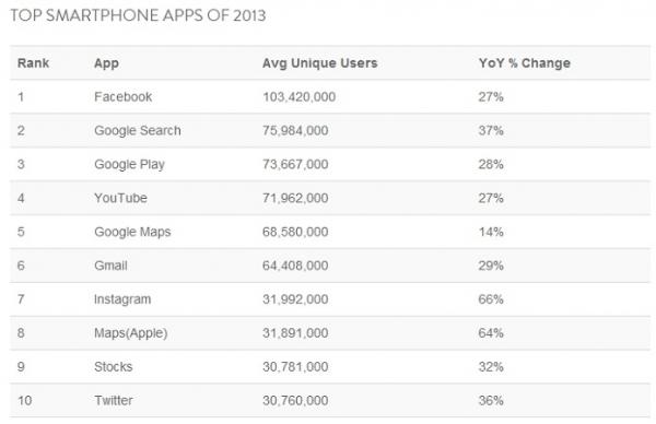 Conheça os aplicativos de smartphone mais usados de 2013