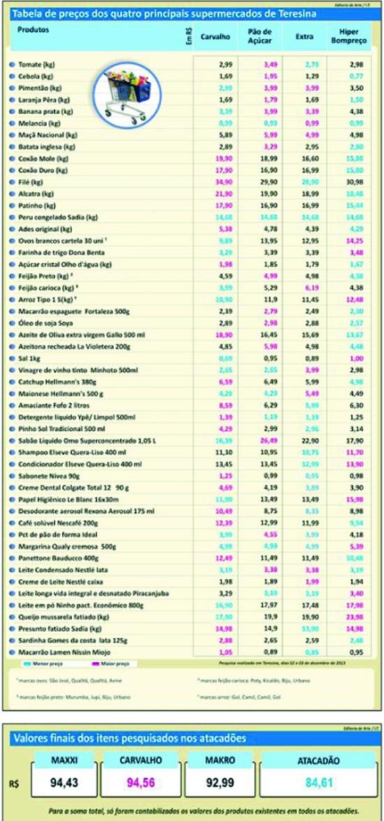 Panettone é incluso na pesquisa e apresenta preços diversos