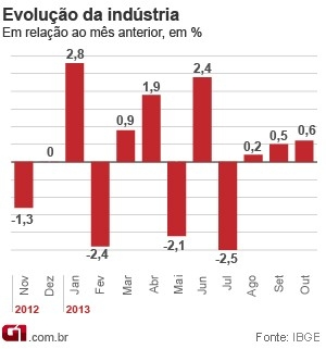 Produção da indústria brasileira cresce 0,6% em outubro, diz IBGE