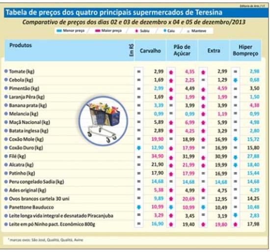 Preço do produto da época diminui R$ 2 em três dias