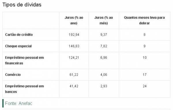 Dívida de brasileiro dobra em 8 meses, mas poupança leva 14 anos para duplicar