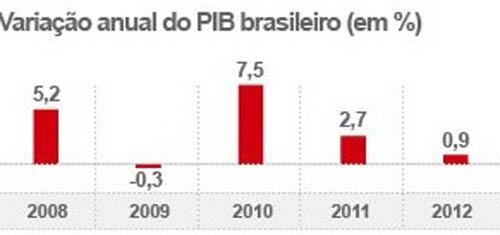 IBGE: Economia nacional cresce apenas 0,9% em 2012