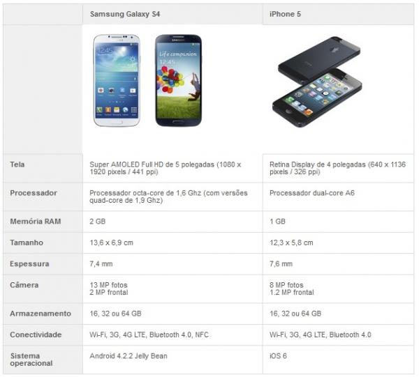 Galaxy S4 ou iPhone 5? Veja comparativo e descubra qual é o melhor