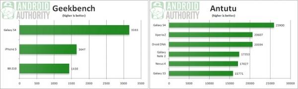 Galaxy S4 tem desempenho duas vezes maior que o do iPhone 5, mostra teste