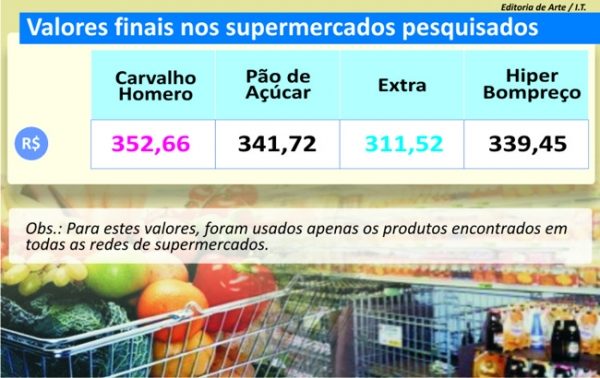 THE: Semana Santa aquece vendas em supermercados e atacados; confira tabelas