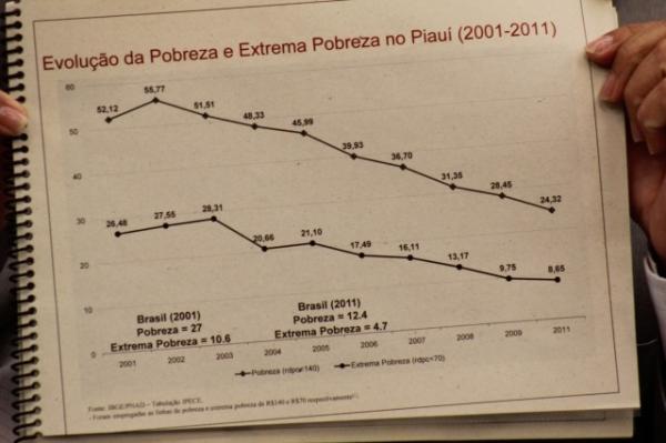Índice de pobreza caiu pela metade no Piauí em 10 anos, diz secretário