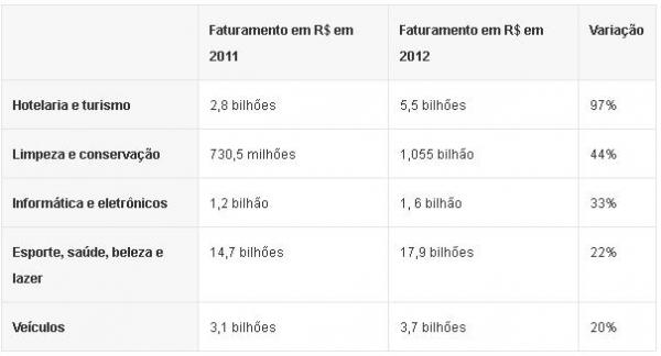 Franquias faturam R$ 103 bi em 2012; veja melhores e piores áreas