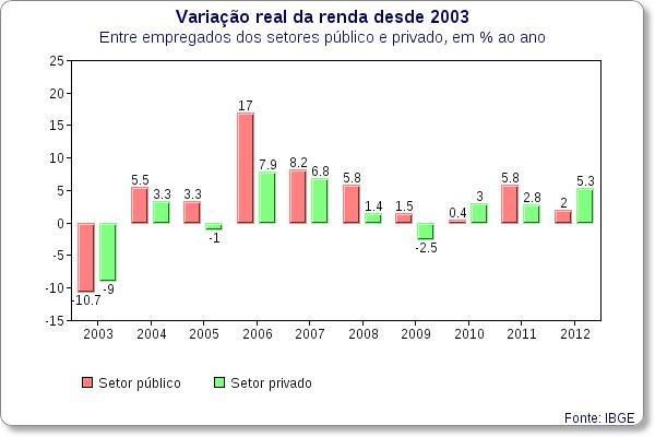Com Dilma, renda de empregado privado sobe mais que a do servidor