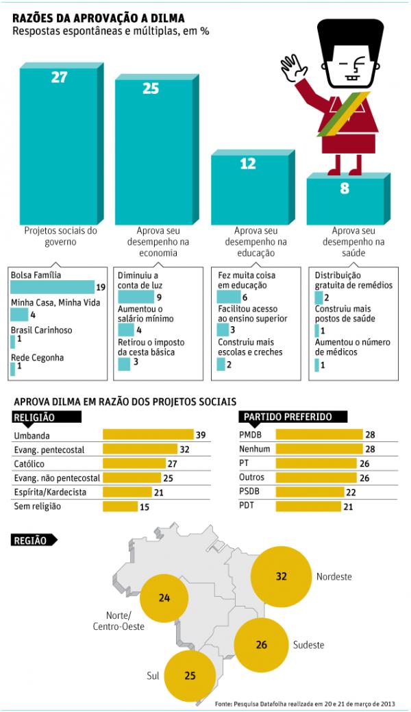 Programas de benefícios sociais impulsionam aprovação de Dilma
