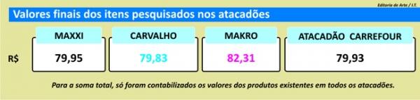 Atacados reforçam concorrência com preços iguais e diferença é de R$ 2 em Teresina