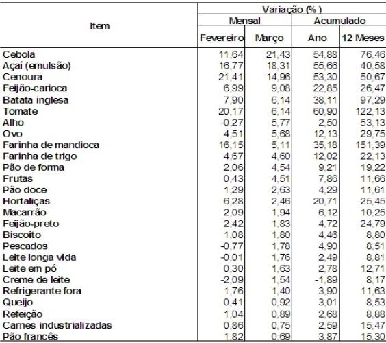 Inflação em março estoura meta do governo; tomate sobe 122%