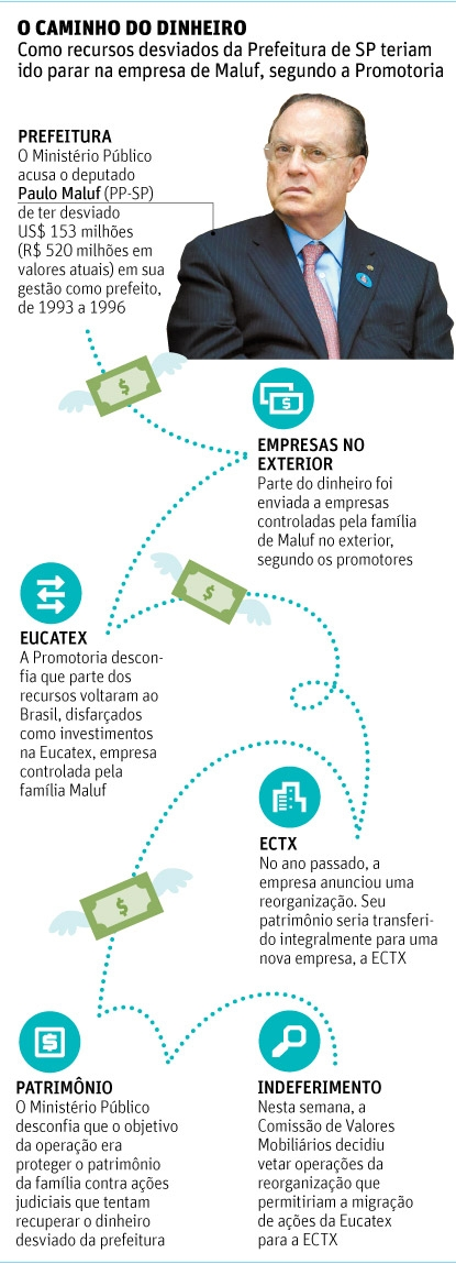 Comissão barra movimentação de R$ 126 milhões de negócio de Paulo Maluf