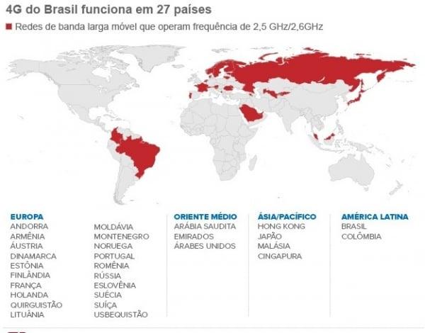 4G brasileiro não é compatível com principais destinos turísticos