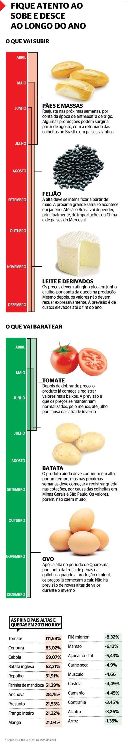 Sai o tomate, e entra o feijão na lista de vilões da inflação