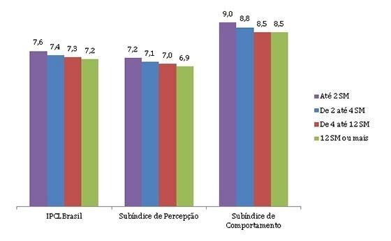 Pessoas com renda e escolaridade baixas respeitam mais as leis, diz FGV