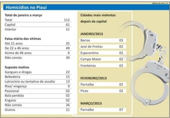 Piauí tem um homicídio por dia, diz dados da Polícia Civil