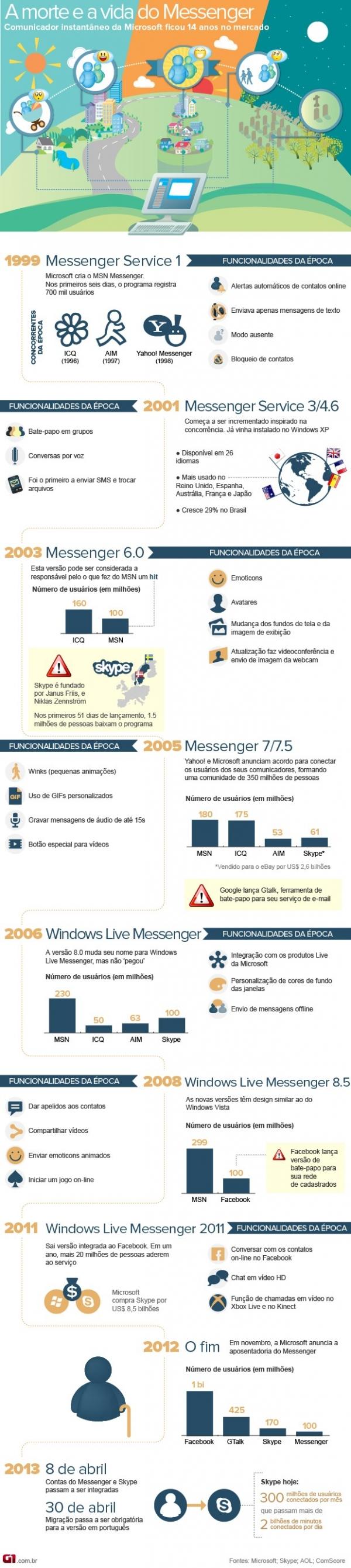 Microsoft aposenta MSN nesta terça-feira; veja história do serviço