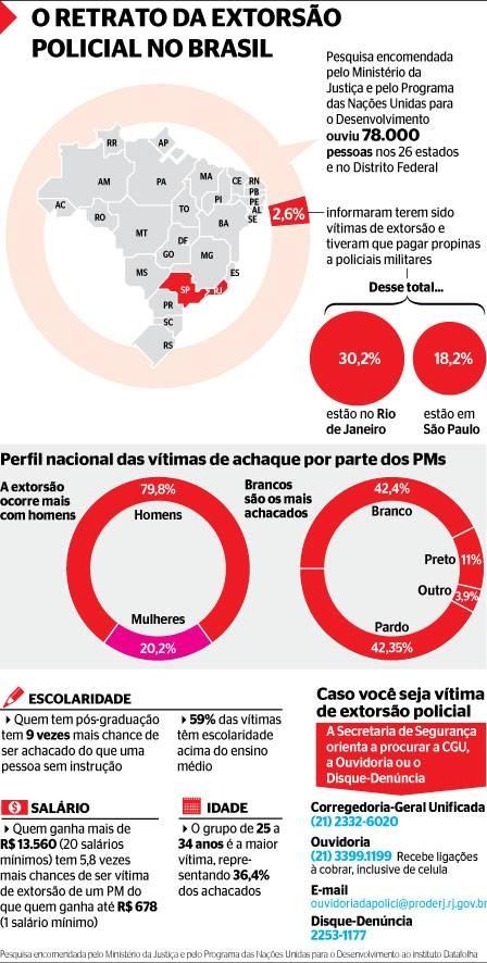 Polícia do Rio é a mais corrupta, segundo mostrou pesquisa