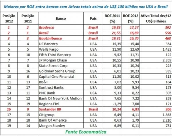 Bradesco é o mais rentável entre maiores bancos da América Latina e EUA