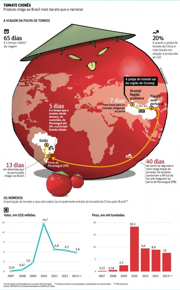 Polpa de tomate importada da China é mais barata que a feita no Brasil