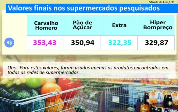 Preço de frutas e verduras determinou ranking na pesquisa da semana; veja tabelas