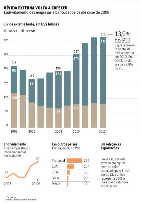 Dívida externa brasileira cresce 60% desde a crise financeira de 2008
