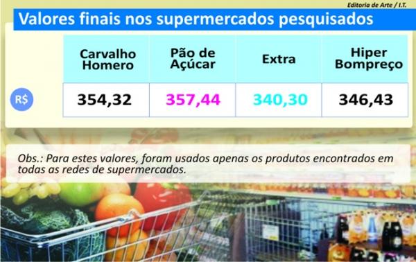 Pesquisa influencia política de preços; concorrência favorece o consumidor