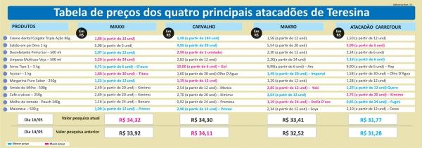 Pesquisa de preços revela grandes diferenças entre dias da semana