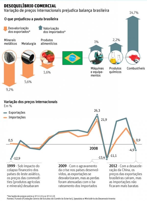 Preços do comércio exterior têm maior desvalorização em 13 anos