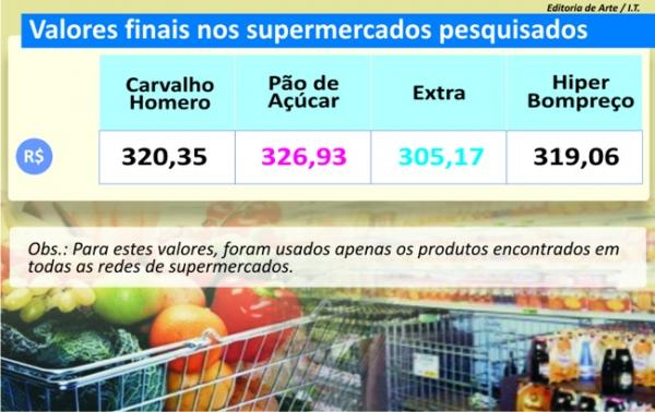 Pouca organização atrapalha consumidor com falta de preços; confira pesquisa