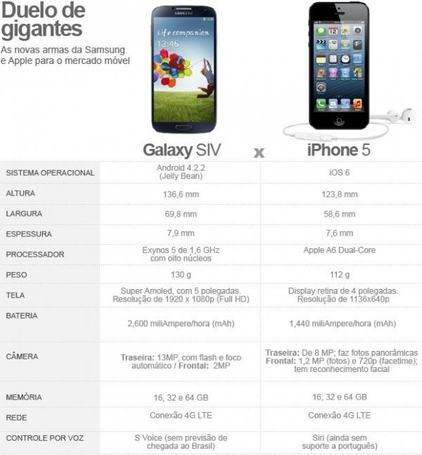 Apple quer incluir Samsung Galaxy S4 em processo contra uso de patentes