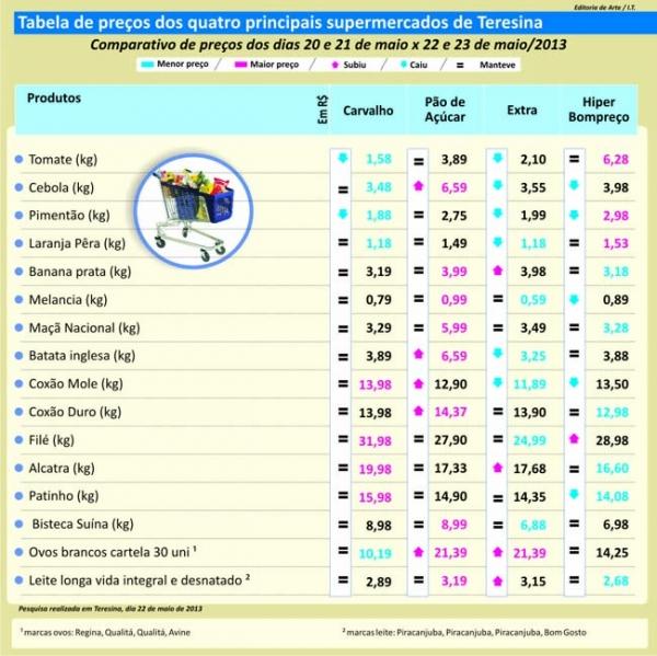 Preços caem em dois supermercados na checagem de pesquisa em Teresina