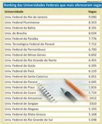 UFPI está entre as 20 Federais com mais vagas no ENEM