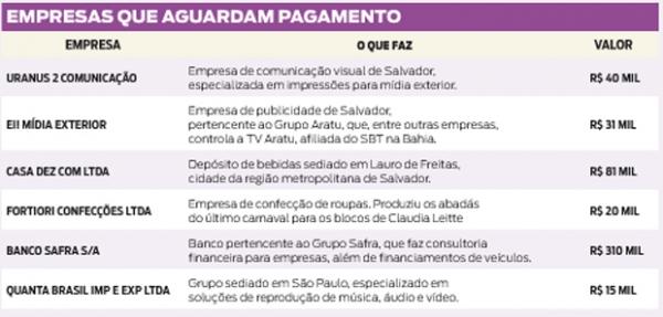 Dívida do Carnaval 2013 de Claudia Leitte é de R$ 497 mil