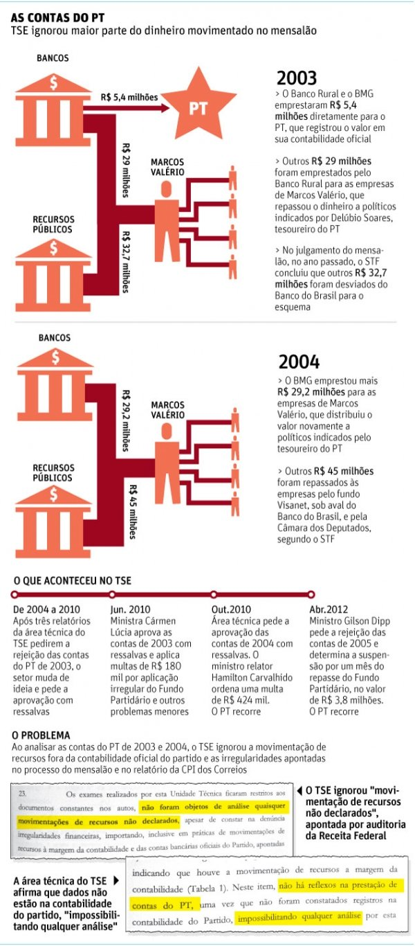Tribunal Superior Eleitoral ignora mensalão e aprova contabilidade do PT