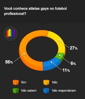 Maioria dos jogadores diz que há gays atuando no futebol brasileiro
