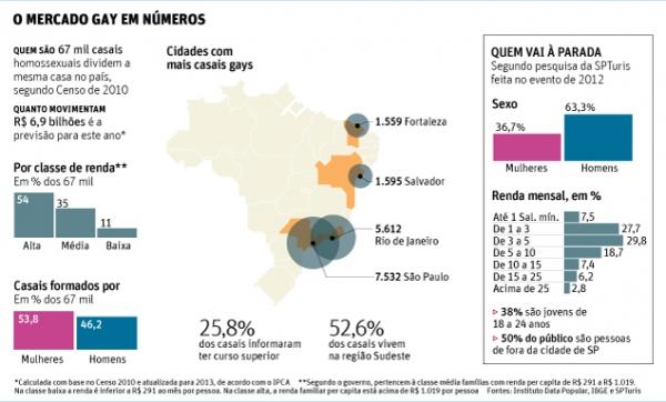 Gastos de casais gays devem movimentar cerca de R$ 6,9 bilhões em 2013