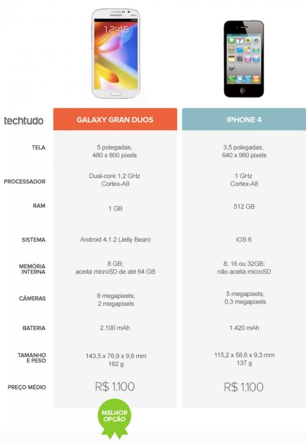 iPhone 4 ou Galaxy Gran Duos? Confira o comparativo da semana