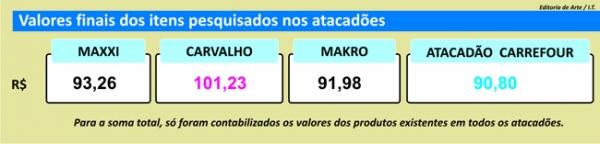 Movimento é estável na segunda quinzena de junho, diz pesquisa de preços Jornal Meio Norte