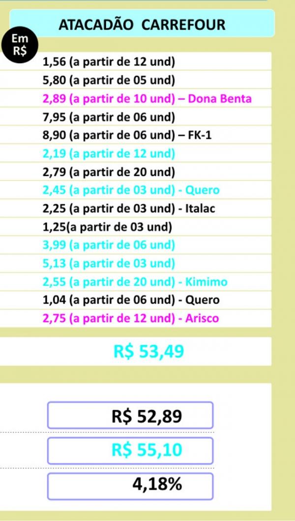 Apenas um supermercado reduz preços na checagem de preços do Jornal Meio Norte