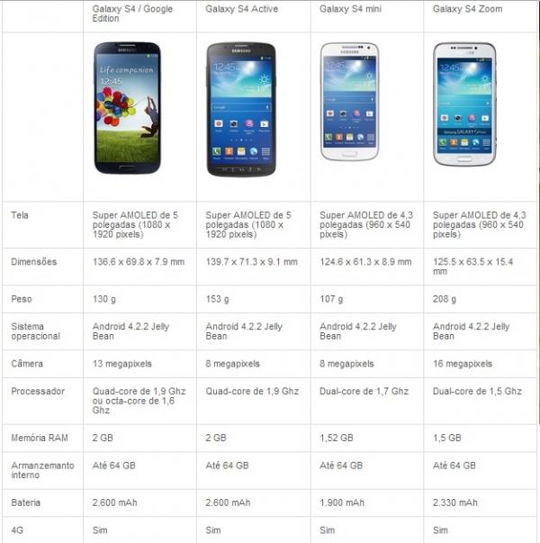 Conheça toda a linha Galaxy S4 e entenda o que cada aparelho tem a oferecer