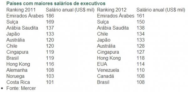 Brasil cai 4 posições em ranking de salário de executivo e agora é 12º