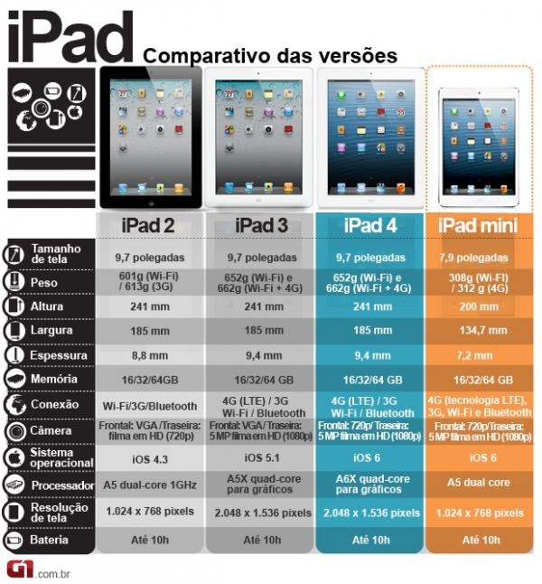 iPad mini é vendido por a partir de R$ 1,3 mil em lojas do Brasil