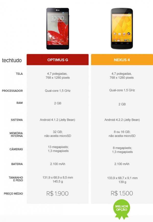 Nada de iPhone e Galaxy: veja qual o melhor celular do mercado