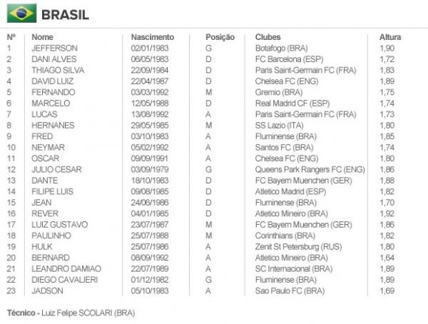 Fifa confirma convocações, mas mantém Neymar no Santos