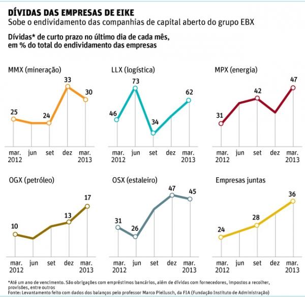 Dívida de curto prazo aperta o cerco às empresas de Eike Batista