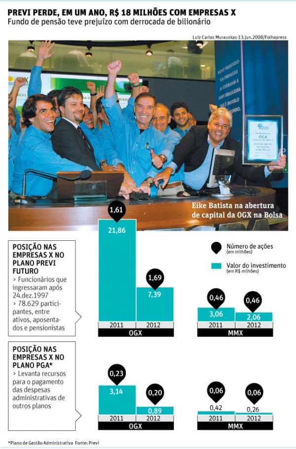 Fundo de pensão do Banco do Brasil tem perda com empresas de Eike