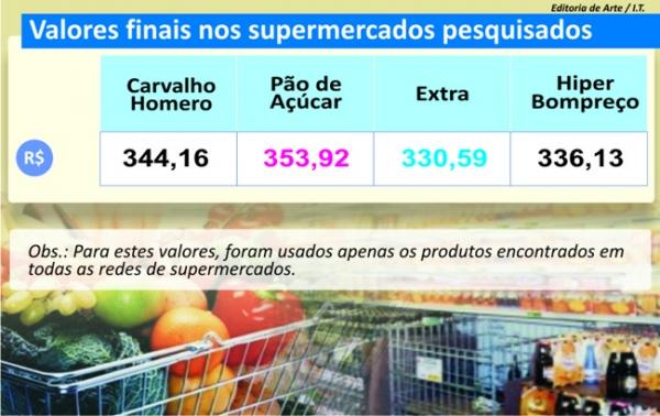Pesquisa de preços do Jornal Meio Norte mostra equilíbrio entre supermercados de Teresina