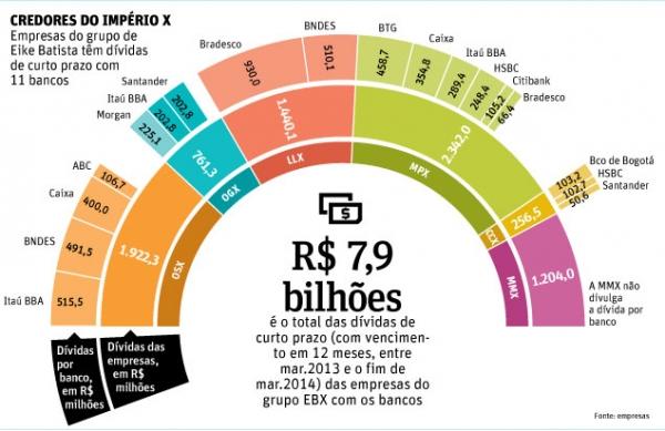 Bancos renegociam quase R$ 1,5 bi da dívida de curto prazo de Eike