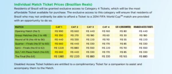 Fifa deixa vazar preço dos ingressos da Copa do Mundo; valores variam de R$ 30 a R$ 1980